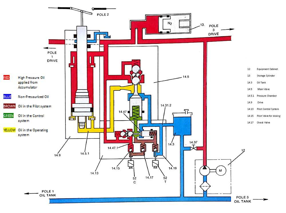 مشخصات روغن هیدرولیک گیربکس اتوماتیک