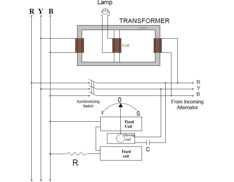 سنکروسکوپ در سیستم های قدرت