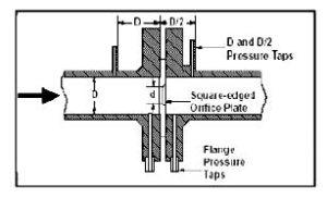 ابزارهای اندازه گیری شدت جریان مایعات